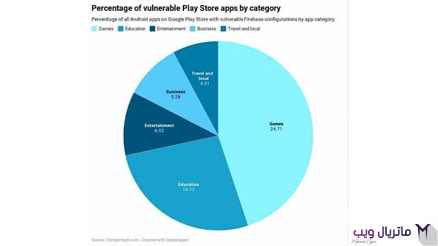 Android: يعرض 24000 تطبيق من متجر Play بياناتك للخطر