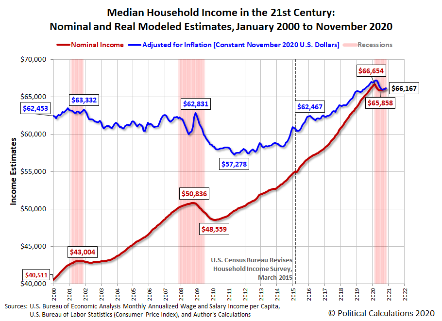 Median Household Income in the 21st Century: Nominal and Real Modeled Estimates, January 2000 to November 2020