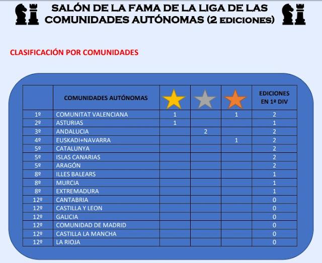 29 mayo. LIGA DE SELECCIONES AUTONÓMICAS (3). Participa con el equipo valenciano !