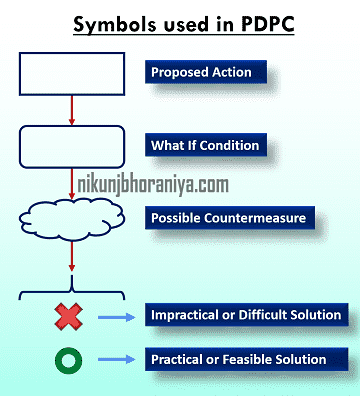 Symbols used in PDPC