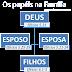 A posição da Família diante de Deus