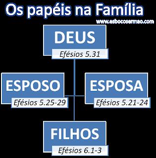 pregação para família