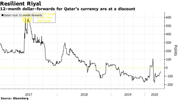 Only Currency to Dodge Gulf Market's Ire Shows Payoff After Rift - Bloomberg