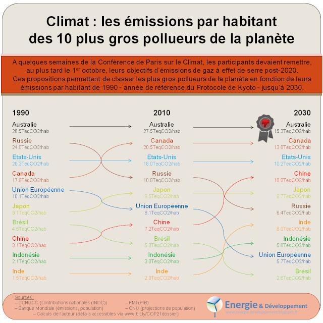Infographie : emissions de gaz à effet de serre par habitant pour les 10 plus gros pollueurs en 1990, 2010 et 2030 (d'après les INDC remises avant la COP21)