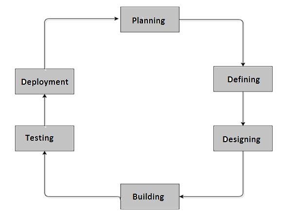 Pengertian Software Development Life Cycle Sistem Informasi