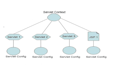 Top 50 Servlet and Filter Interview Questions Answers for Java/JEE developers