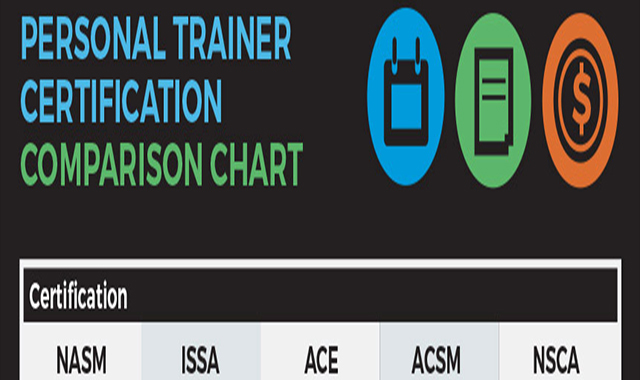 Personal trainer certification options #infographic