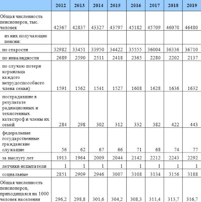 Численность пенсионеров в РФ