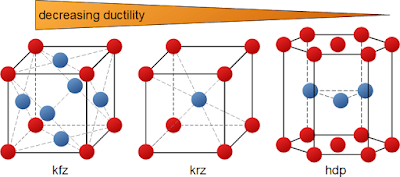 Pengaruh struktur kisi pada daktilitas
