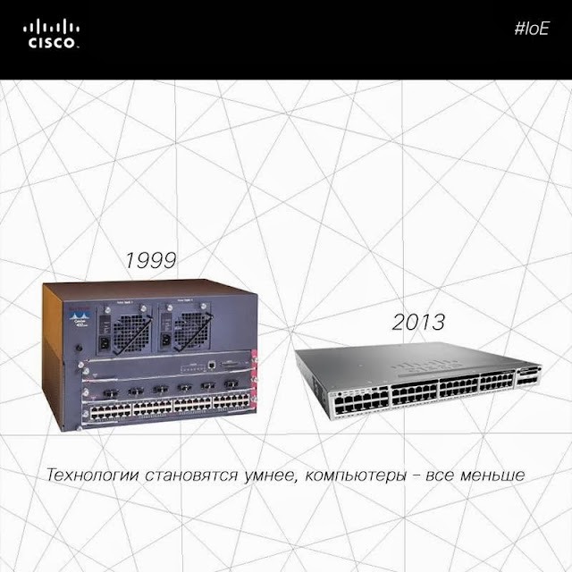 Cisco devices in 1999 and 2013