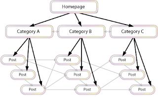 internal linking techniques