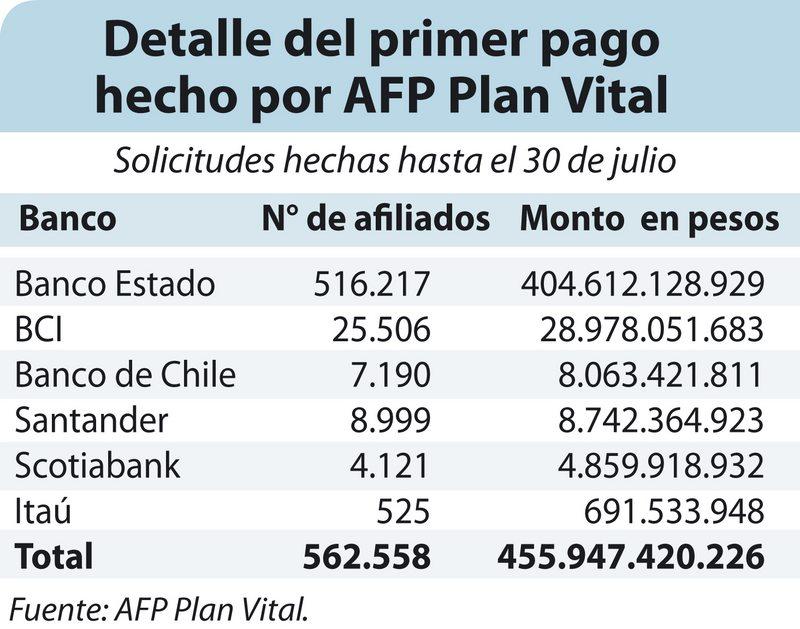 AFP Plan Vital y Provida entregaron en total US$ 1.420 millones a sus afiliados
