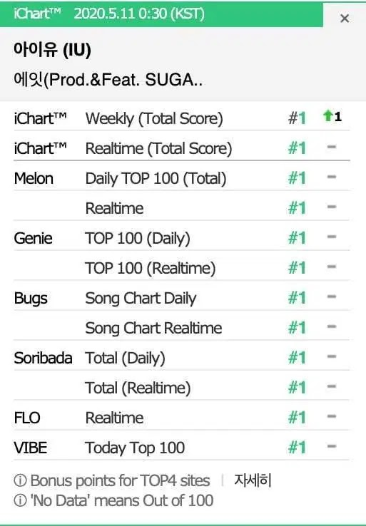 IU and BTS Suga Finally Achieve the Perfect All-Kill with 'Eight' on the Korean Music Chart