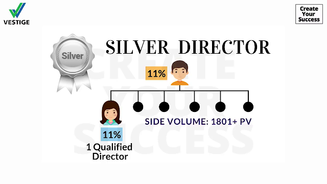 How to silver director easy way