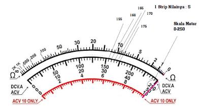 Skala Meter 0-250
