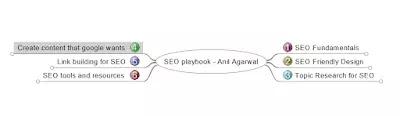 SEO Playbook Anil Agarwal Mindmap