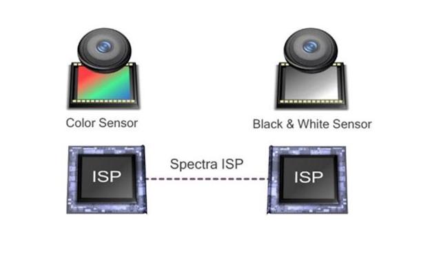Clear sight 技術主要透過高通 Spectra ISP 進行後端處理