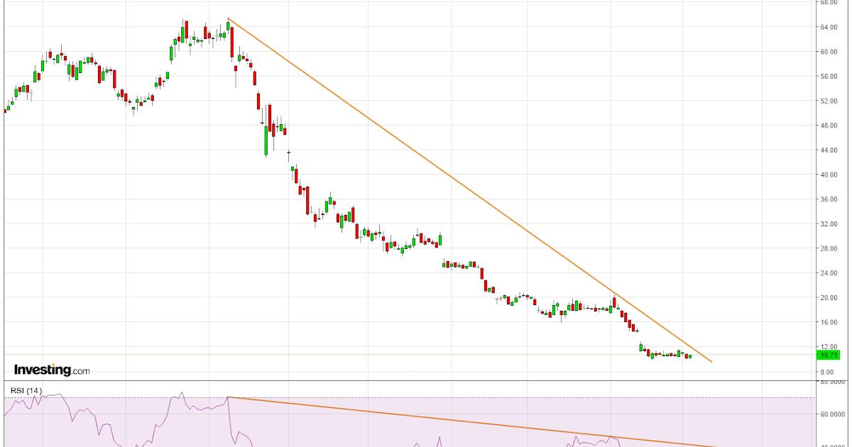 Forex*Stocks*ETFs*Incidesanalysis*charts: GOPRO