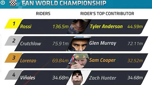 Motogp Championship Quest Mod Apk | MotoGP 2017 Info, Video, Points Table