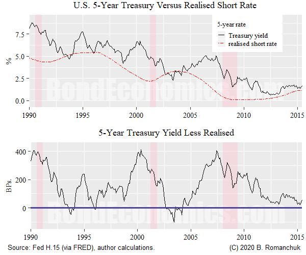 Figure: 5-Year Treasury Versus Realised Short Rates