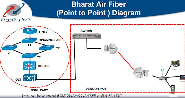 BSNL to offer Wi-Max Modem (CPE) to Bharat Air Fibre customers on rental basis