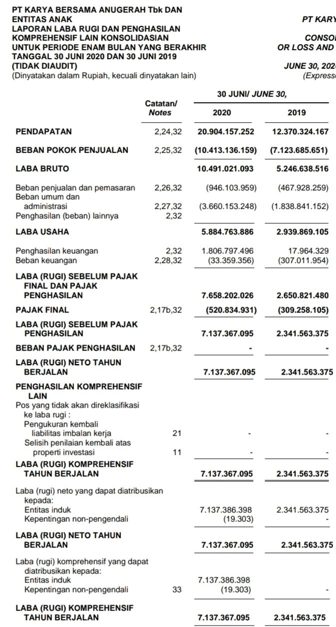 Laporan keuangan KBAG Karya Bersama Anugerah tahun 2020 kuartal II