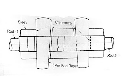 Sleeve and Cotter Joint (स्लीव और कॉटर ज्वाइन्ट)