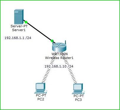 Cara Konfigurasi dan Mengakses Web Server menggunakan IP Address DHCP dari Linksys