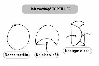 jak-zawinac-tortille_skladanie-tortilli.