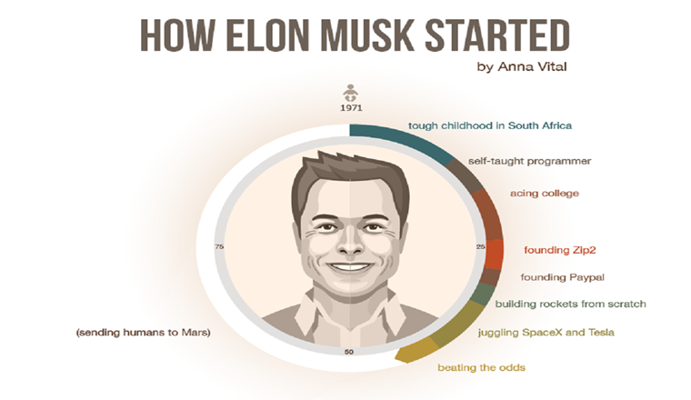 How Elon Musk Started #infographic