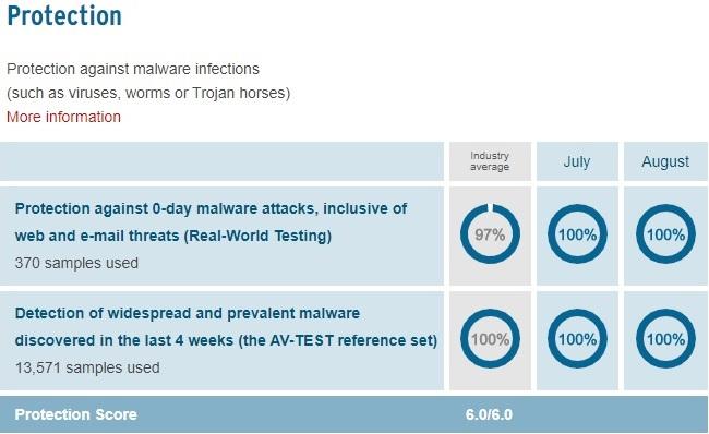 KIS - Protection Score