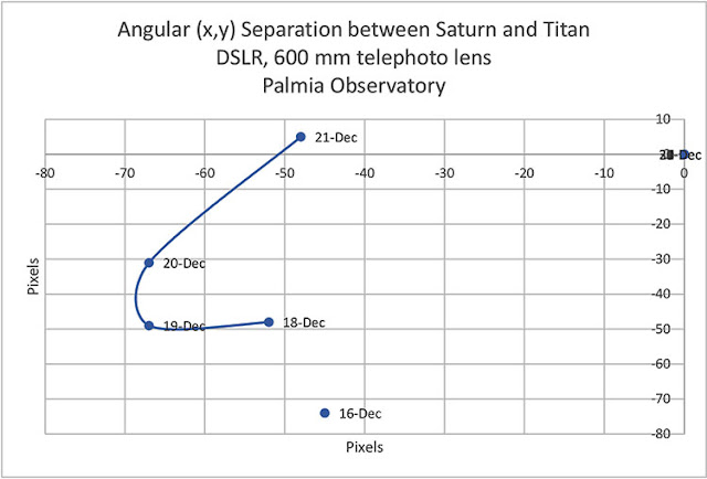 Tracking the angular position of Titan from Saturn (Source: Palmia Observatory)