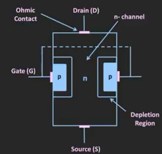 Junction field effect transistor (JFET)