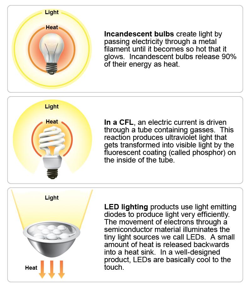 Perbandingan Lampu Led Dan Jenis Lain