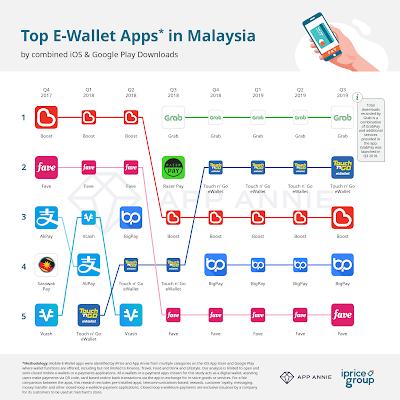 top 5 e-wallet di malaysia tahun 2019