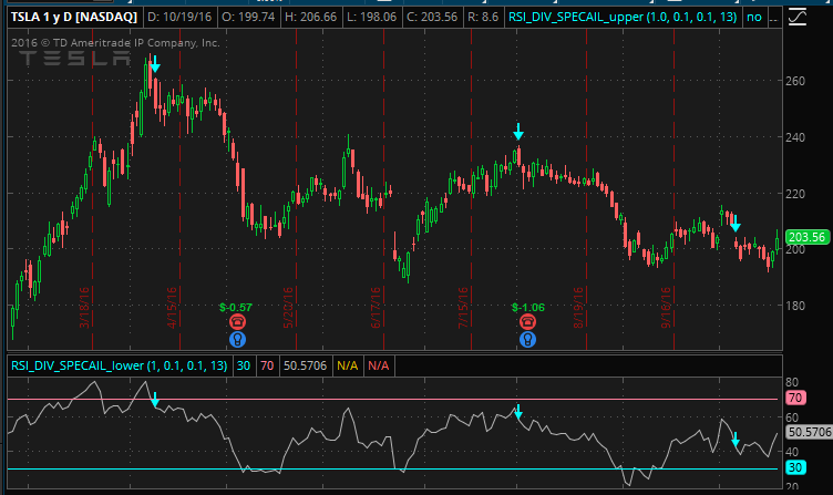 PatternSmart com: RSI divergence indicator special edition for