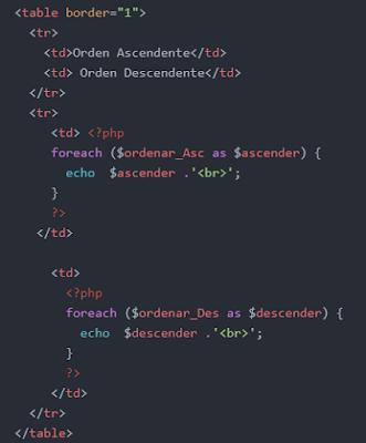Ordenar números almacenados en un arreglo
