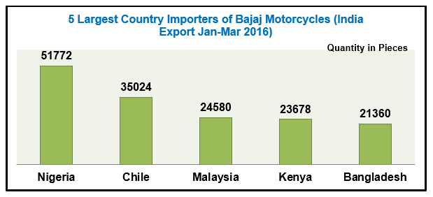 Export Genius: List of 5 Major Motorcycle Brands Exported By India