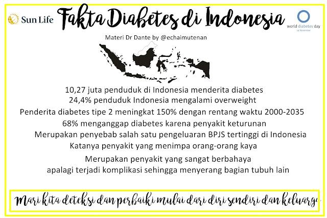 Fakta Diabetes Sun Life