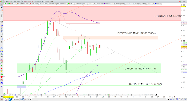 Analyse technique du CAC40. 01/07/20