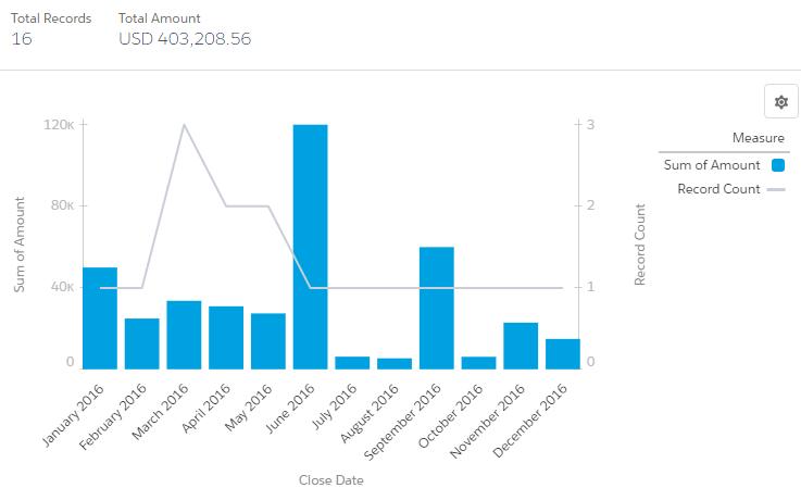 SimplySfdc com: Salesforce Report: Bar Chart with Cumulative