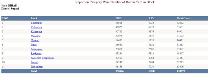New Ration Card List 2021