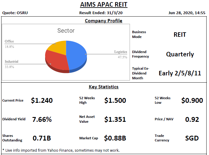 AIMS APAC REIT (Previously AIMS AMP REIT) Analysis @ 28 June 2020