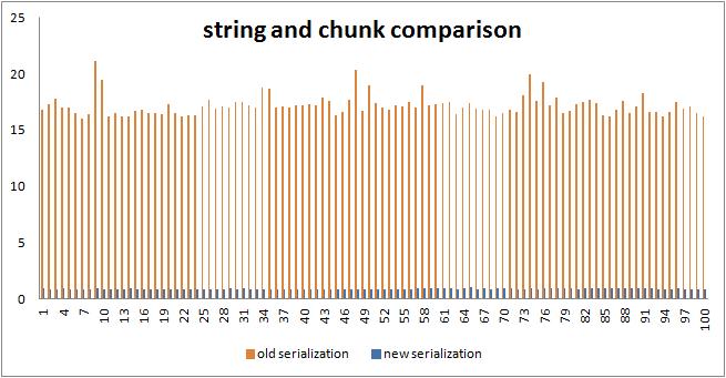 VBA string manipulation optimization with custom classes