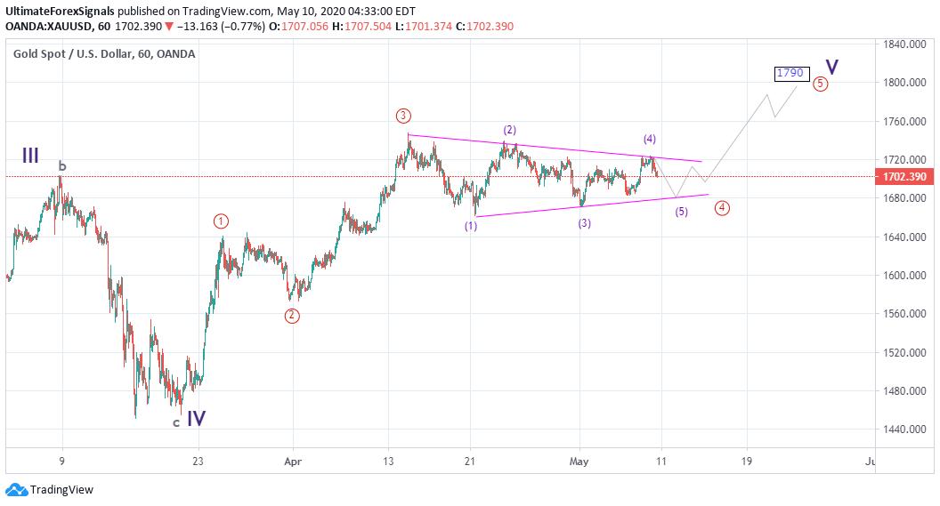 Gold Elliott Wave Analysis 1 H Time frame