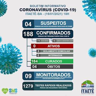 Ótima notícia! Todos infectados com Covid-19 em Itaetê já estão recuperados