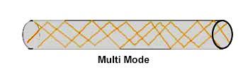 Multimode optical fiber cable