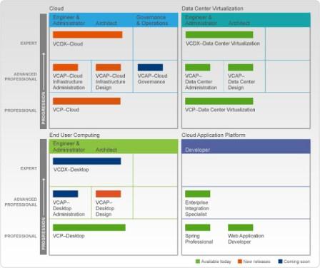 VMWARE Certification Roadmap - Details