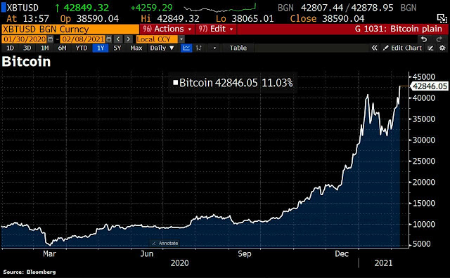 Bitcoin spikes 16% as Tesla Plans to Begin Accepting Bitcoin as Payment - RichDadph Forex Trading Beginners Tutorial Philippines