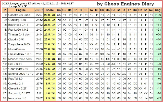 Chess Engines Diary - Tournaments 2021 2021.01.15.JCERLeague.E7.ed.42